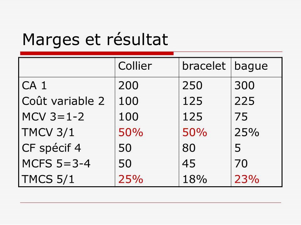Marges et résultat Collierbraceletbague CA 1 Coût variable 2 MCV 3=1-2 TMCV 3/1 CF spécif 4 MCFS 5=3-4 TMCS 5/1 200 100 50% 50 25% 250 125 50% 80 45 1