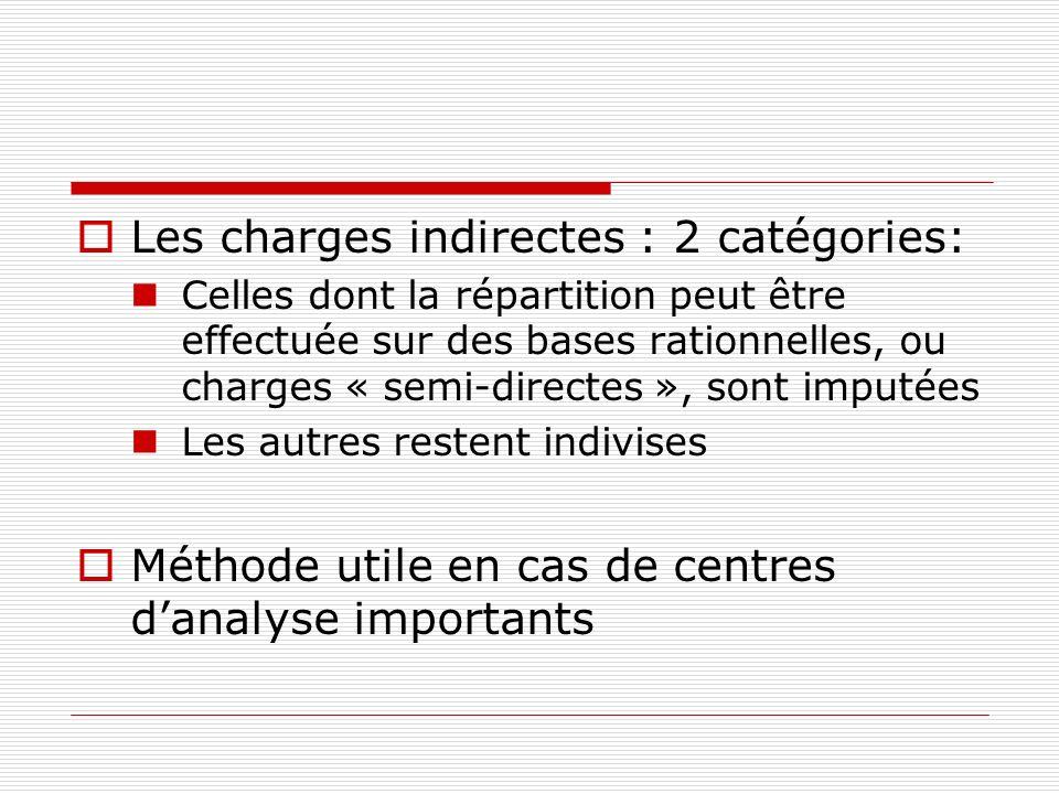 Calcul en 4 étapes Calcul du CA Recensement et ventilation des charges en coûts directs, coûts indirects imputables sans ambiguïté et les autres coûts Calcul de la marge sur coût direct: MCD = CA – CD Calcul du résultat analytique = MCD – coûts non imputables sans ambiguïté