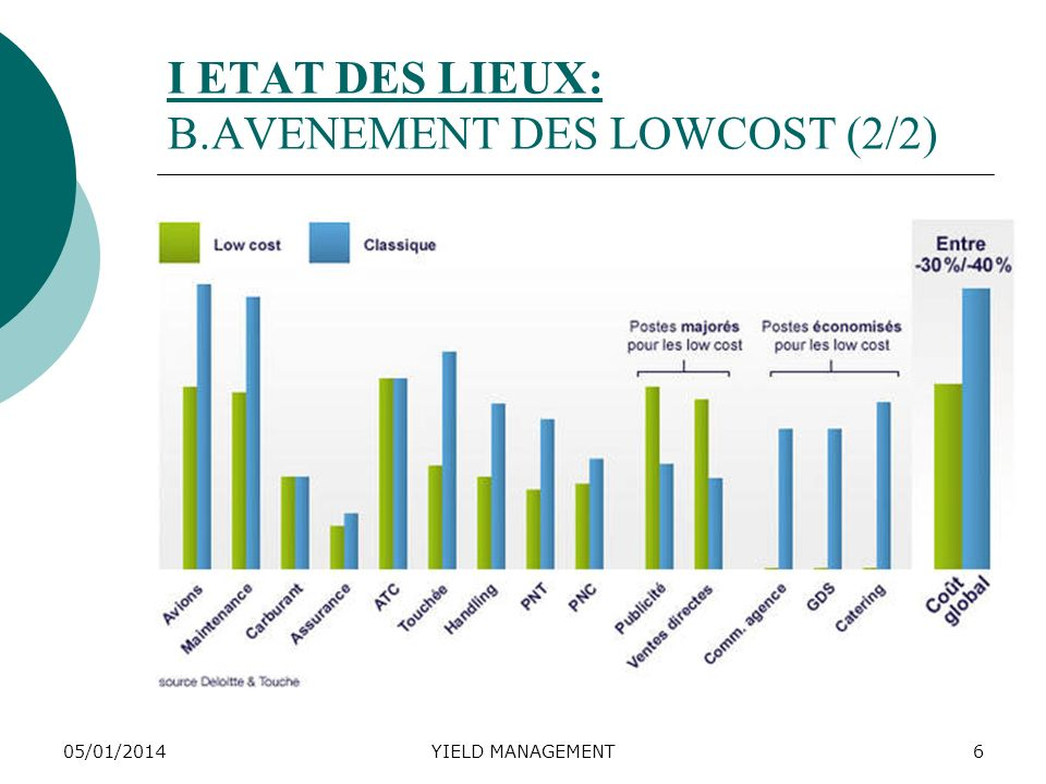 05/01/2014YIELD MANAGEMENT7 I ETAT DES LIEUX: C.
