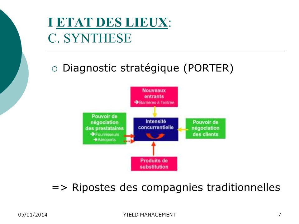 05/01/2014YIELD MANAGEMENT7 I ETAT DES LIEUX: C. SYNTHESE Diagnostic stratégique (PORTER) => Ripostes des compagnies traditionnelles