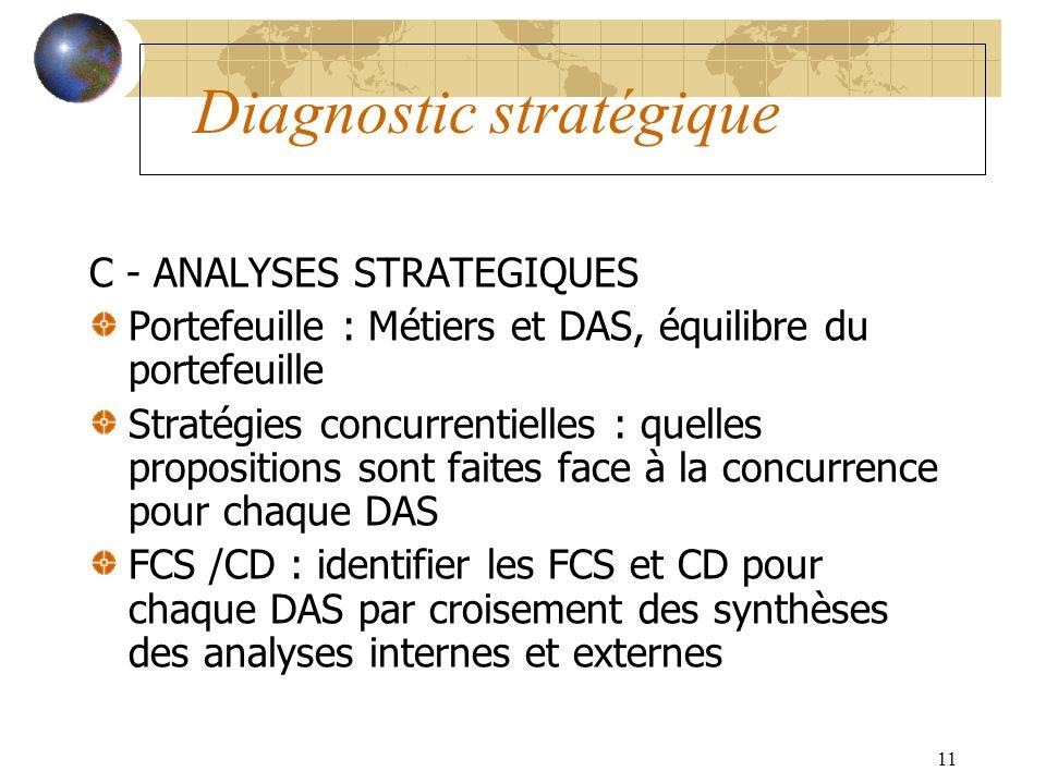 11 Diagnostic stratégique C - ANALYSES STRATEGIQUES Portefeuille : Métiers et DAS, équilibre du portefeuille Stratégies concurrentielles : quelles propositions sont faites face à la concurrence pour chaque DAS FCS /CD : identifier les FCS et CD pour chaque DAS par croisement des synthèses des analyses internes et externes