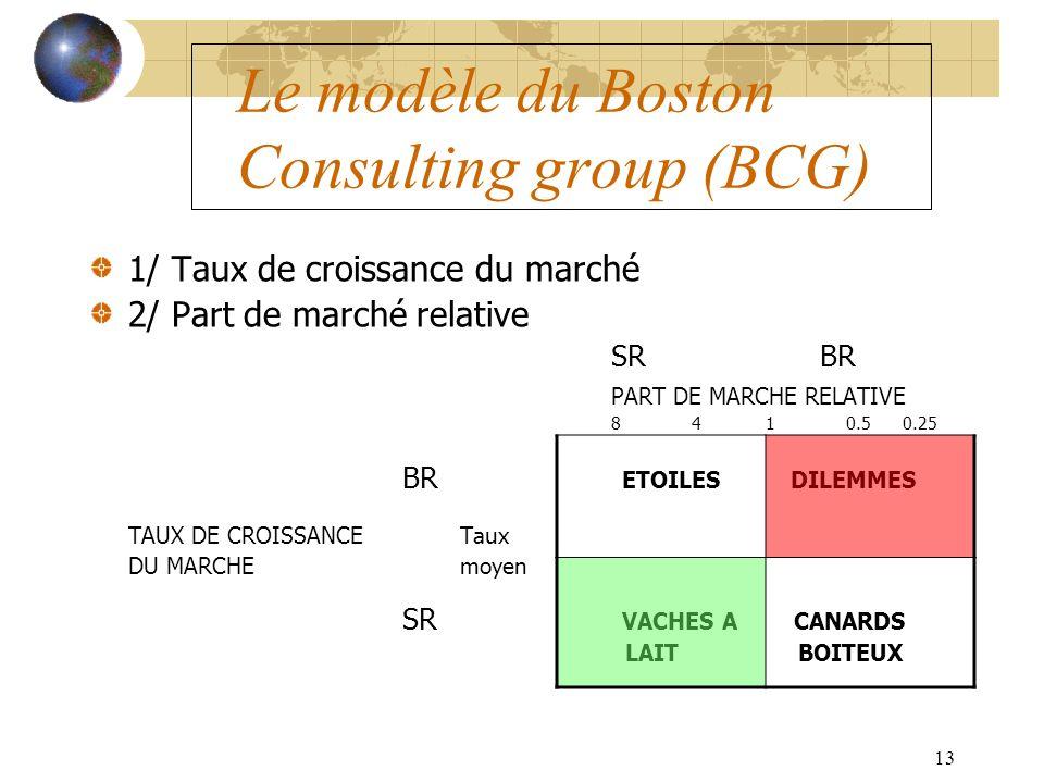 13 Le modèle du Boston Consulting group (BCG) 1/ Taux de croissance du marché 2/ Part de marché relative SRBR PART DE MARCHE RELATIVE 8 4 1 0.5 0.25 BR ETOILES DILEMMES TAUX DE CROISSANCE Taux DU MARCHE moyen SR VACHES A CANARDS LAIT BOITEUX