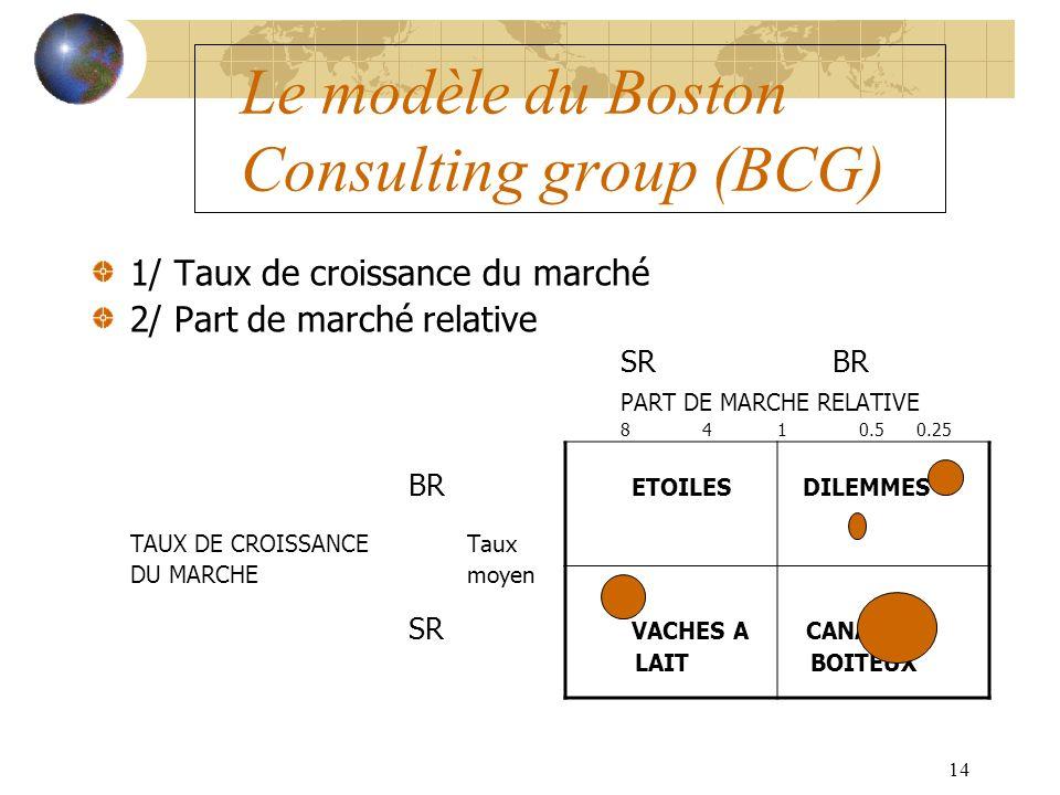 14 Le modèle du Boston Consulting group (BCG) 1/ Taux de croissance du marché 2/ Part de marché relative SRBR PART DE MARCHE RELATIVE 8 4 1 0.5 0.25 BR ETOILES DILEMMES TAUX DE CROISSANCE Taux DU MARCHE moyen SR VACHES A CANARDS LAIT BOITEUX