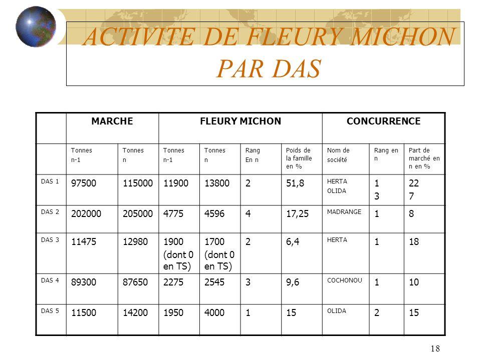 18 ACTIVITE DE FLEURY MICHON PAR DAS MARCHEFLEURY MICHONCONCURRENCE Tonnes n-1 Tonnes n Tonnes n-1 Tonnes n Rang En n Poids de la famille en % Nom de