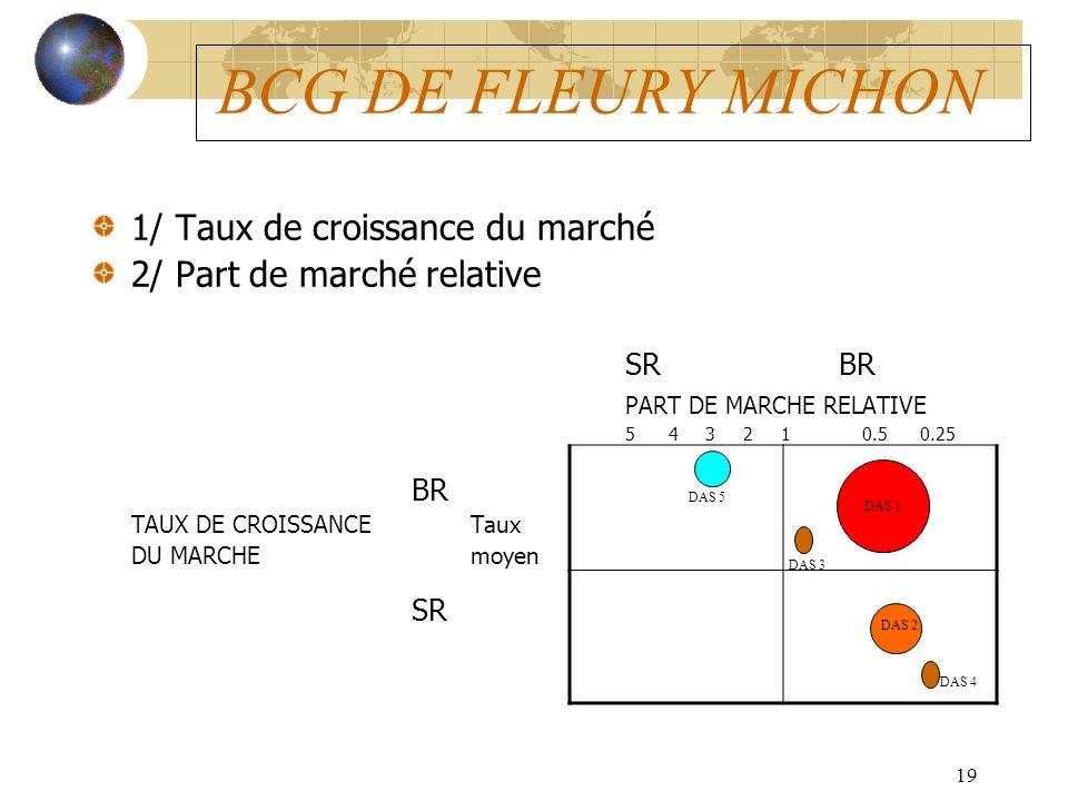19 BCG DE FLEURY MICHON 1/ Taux de croissance du marché 2/ Part de marché relative SRBR PART DE MARCHE RELATIVE 5 4 3 2 1 0.5 0.25 BR TAUX DE CROISSANCE Taux DU MARCHE moyen SR DAS 1 DAS 2 DAS 3 DAS 4 DAS 5