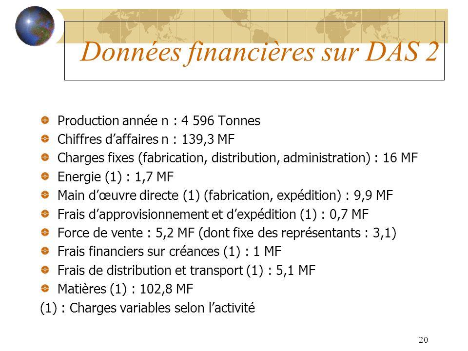 20 Données financières sur DAS 2 Production année n : 4 596 Tonnes Chiffres daffaires n : 139,3 MF Charges fixes (fabrication, distribution, administration) : 16 MF Energie (1) : 1,7 MF Main dœuvre directe (1) (fabrication, expédition) : 9,9 MF Frais dapprovisionnement et dexpédition (1) : 0,7 MF Force de vente : 5,2 MF (dont fixe des représentants : 3,1) Frais financiers sur créances (1) : 1 MF Frais de distribution et transport (1) : 5,1 MF Matières (1) : 102,8 MF (1) : Charges variables selon lactivité