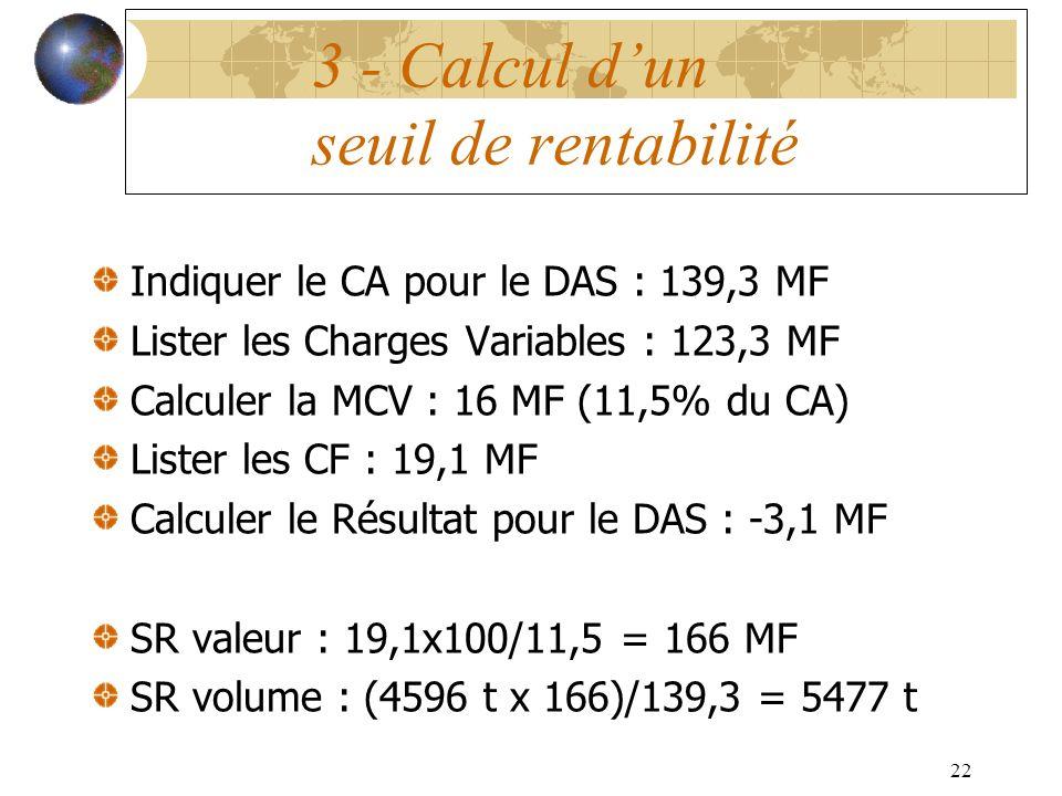 22 3 - Calcul dun seuil de rentabilité Indiquer le CA pour le DAS : 139,3 MF Lister les Charges Variables : 123,3 MF Calculer la MCV : 16 MF (11,5% du CA) Lister les CF : 19,1 MF Calculer le Résultat pour le DAS : -3,1 MF SR valeur : 19,1x100/11,5 = 166 MF SR volume : (4596 t x 166)/139,3 = 5477 t