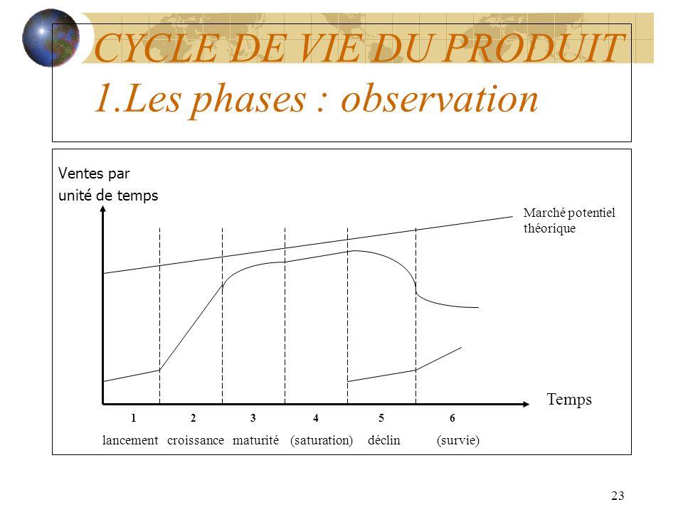23 CYCLE DE VIE DU PRODUIT 1.Les phases : observation Ventes par unité de temps Temps Marché potentiel théorique 1 2 3 4 5 6 lancement croissance maturité (saturation) déclin (survie)