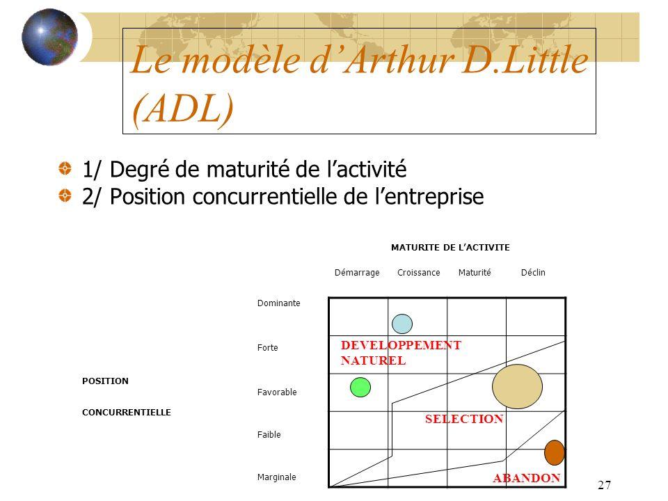 27 Le modèle dArthur D.Little (ADL) 1/ Degré de maturité de lactivité 2/ Position concurrentielle de lentreprise MATURITE DE LACTIVITE Démarrage Croissance Maturité Déclin Dominante Forte POSITION Favorable CONCURRENTIELLE Faible Marginale ABANDON SELECTION DEVELOPPEMENT NATUREL