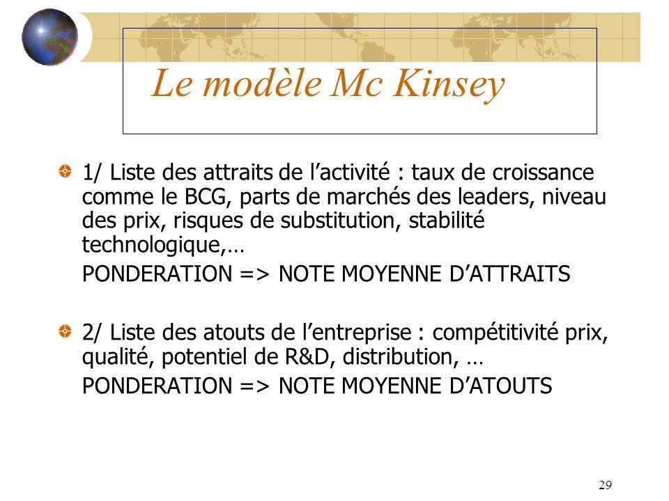 29 Le modèle Mc Kinsey 1/ Liste des attraits de lactivité : taux de croissance comme le BCG, parts de marchés des leaders, niveau des prix, risques de substitution, stabilité technologique,… PONDERATION => NOTE MOYENNE DATTRAITS 2/ Liste des atouts de lentreprise : compétitivité prix, qualité, potentiel de R&D, distribution, … PONDERATION => NOTE MOYENNE DATOUTS