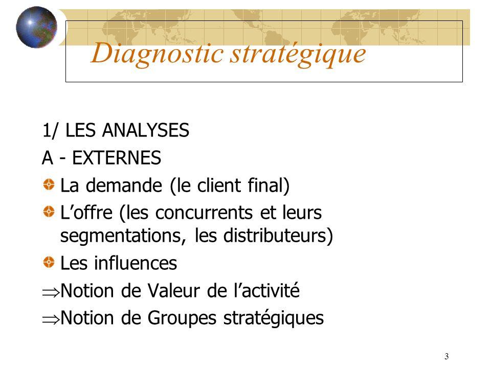 3 Diagnostic stratégique 1/ LES ANALYSES A - EXTERNES La demande (le client final) Loffre (les concurrents et leurs segmentations, les distributeurs)