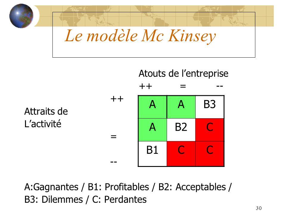 30 Le modèle Mc Kinsey Atouts de lentreprise ++ = -- ++ Attraits de Lactivité = -- A:Gagnantes / B1: Profitables / B2: Acceptables / B3: Dilemmes / C: