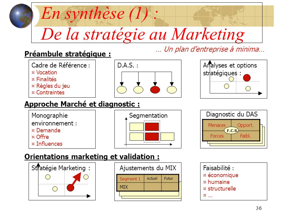36 En synthèse (1) : De la stratégie au Marketing … Un plan dentreprise à minima… Préambule stratégique : Approche Marché et diagnostic : Orientations