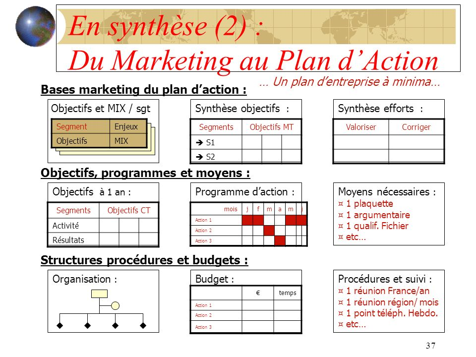 37 En synthèse (2) : Du Marketing au Plan dAction … Un plan dentreprise à minima… Bases marketing du plan daction : Objectifs, programmes et moyens :