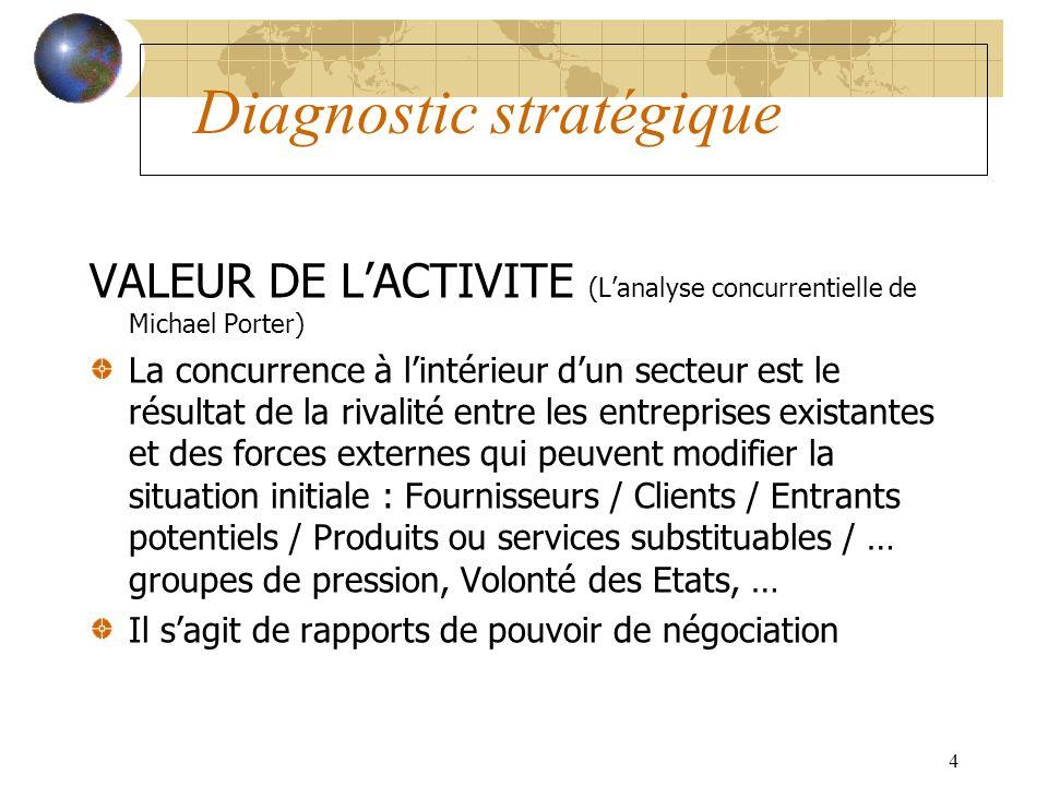 4 Diagnostic stratégique VALEUR DE LACTIVITE (Lanalyse concurrentielle de Michael Porter) La concurrence à lintérieur dun secteur est le résultat de l
