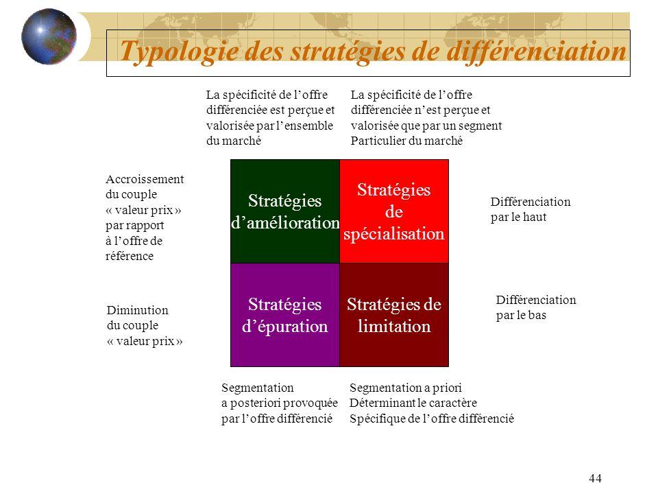 44 Typologie des stratégies de différenciation Stratégies damélioration Stratégies de limitation Stratégies de spécialisation Stratégies dépuration Di