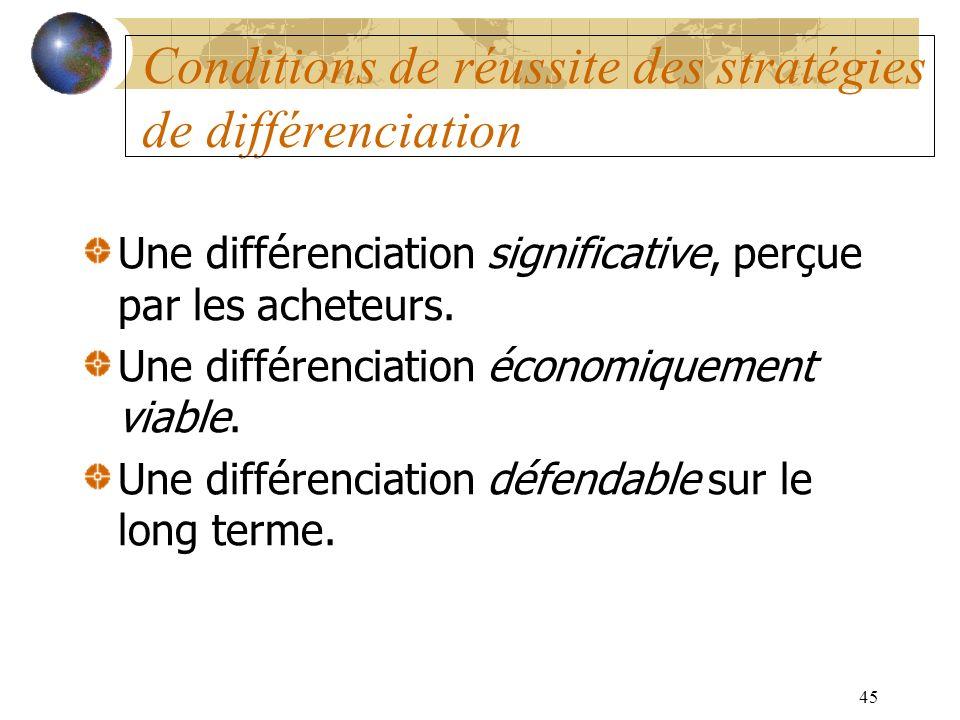 45 Conditions de réussite des stratégies de différenciation Une différenciation significative, perçue par les acheteurs. Une différenciation économiqu