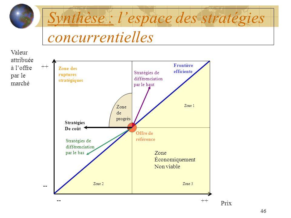 46 Synthèse : lespace des stratégies concurrentielles Offre de référence Frontière efficiente Zone Économiquement Non viable Zone de progrès Stratégies de différenciation par le bas Stratégies de différenciation par le haut Stratégies De coût Zone des ruptures stratégiques Prix Valeur attribuée à loffre par le marché ++ -- ++ Zone 1 Zone 3Zone 2