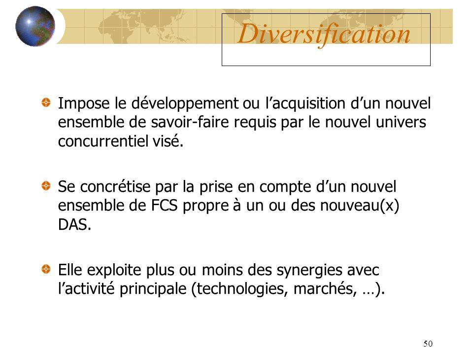 50 Diversification Impose le développement ou lacquisition dun nouvel ensemble de savoir-faire requis par le nouvel univers concurrentiel visé. Se con