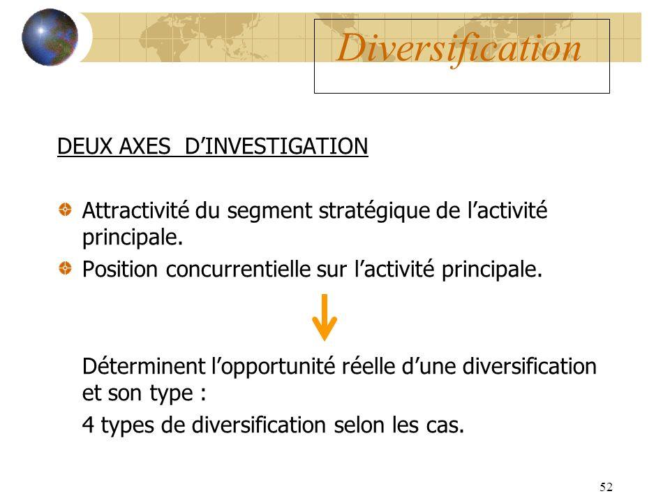 52 Diversification DEUX AXES DINVESTIGATION Attractivité du segment stratégique de lactivité principale.