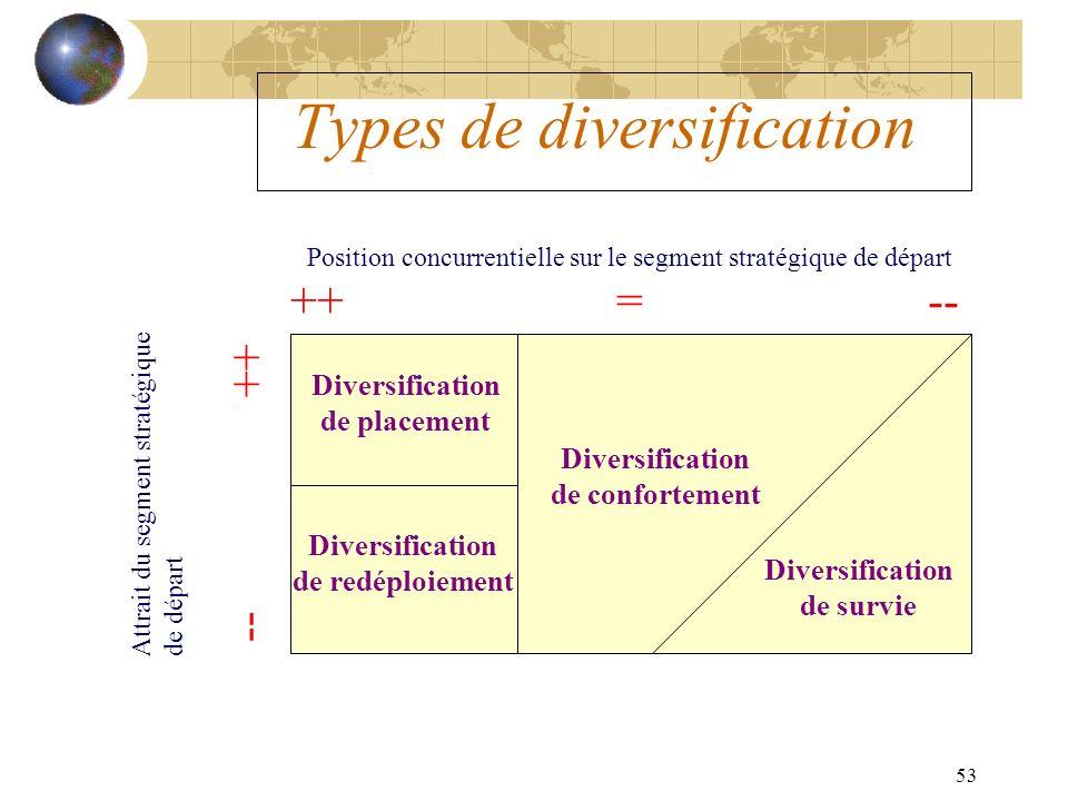 53 Types de diversification Position concurrentielle sur le segment stratégique de départ Attrait du segment stratégiquede départ ++ = -- -- ++ Diversification de placement Diversification de redéploiement Diversification de confortement Diversification de survie
