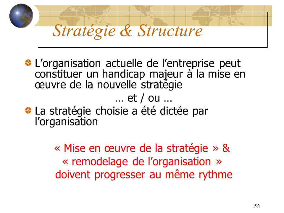 58 Stratégie & Structure Lorganisation actuelle de lentreprise peut constituer un handicap majeur à la mise en œuvre de la nouvelle stratégie … et / ou … La stratégie choisie a été dictée par lorganisation « Mise en œuvre de la stratégie » & « remodelage de lorganisation » doivent progresser au même rythme