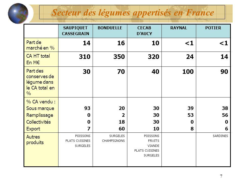 7 SAUPIQUET CASSEGRAIN BONDUELLECECAB DAUCY RAYNALPOTIER Part de marché en % 141610<1 CA HT total En M 3103503202414 Part des conserves de légume dans