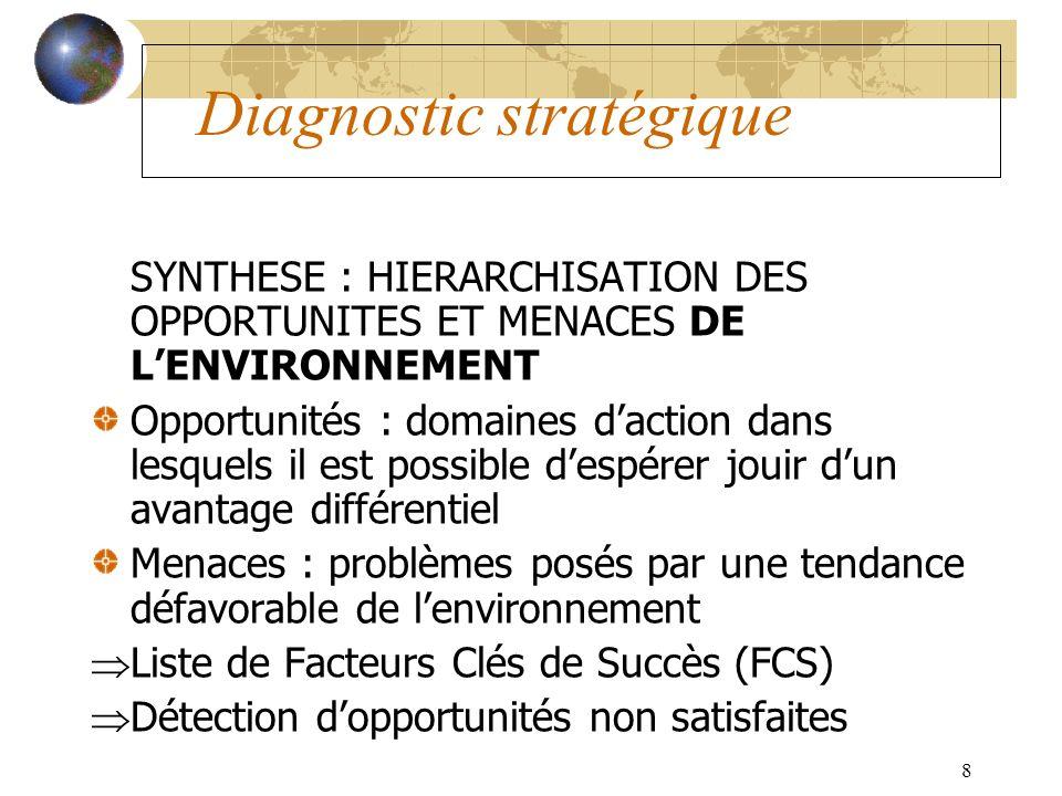 8 Diagnostic stratégique SYNTHESE : HIERARCHISATION DES OPPORTUNITES ET MENACES DE LENVIRONNEMENT Opportunités : domaines daction dans lesquels il est
