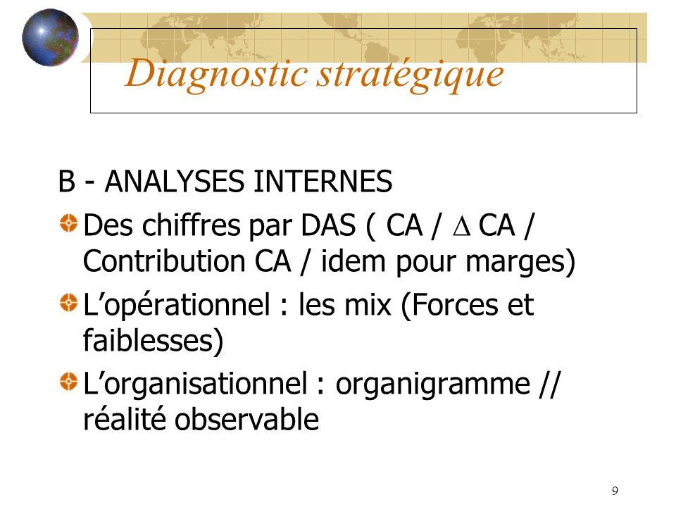 9 Diagnostic stratégique B - ANALYSES INTERNES Des chiffres par DAS ( CA / CA / Contribution CA / idem pour marges) Lopérationnel : les mix (Forces et faiblesses) Lorganisationnel : organigramme // réalité observable