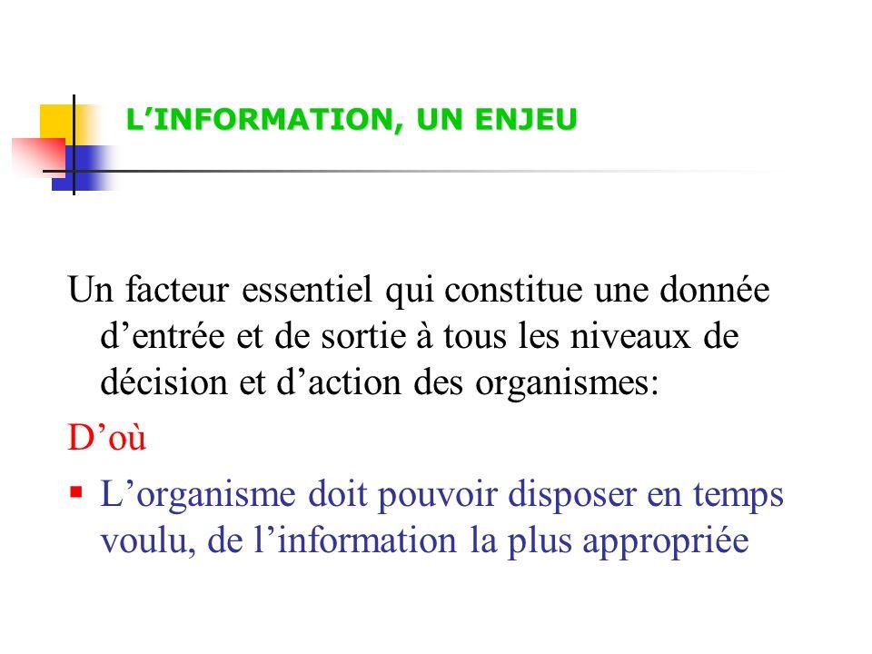 LINFORMATION, UN ENJEU Un facteur essentiel qui constitue une donnée dentrée et de sortie à tous les niveaux de décision et daction des organismes: Do