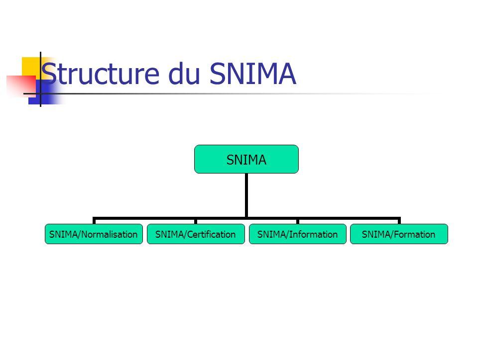 Activités du SNIMA/Normalisation Institution et gestion de comités techniques de normalisation Préparation des documents de travail Suivi et coordination des comités techniques de normalisation Secrétariat du Conseil Supérieur Interministériel de la Qualité et de la Productivité Finalisation et édition des normes Représentation du Maroc dans les travaux de normalisation régionale et internationale