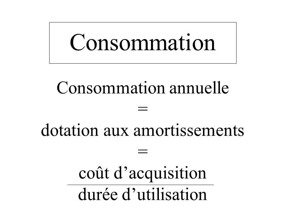 Consommation Consommation annuelle = dotation aux amortissements = coût dacquisition durée dutilisation