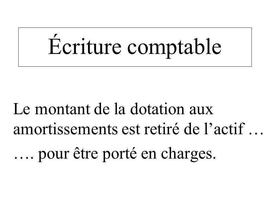 Écriture comptable Le montant de la dotation aux amortissements est retiré de lactif … …. pour être porté en charges.