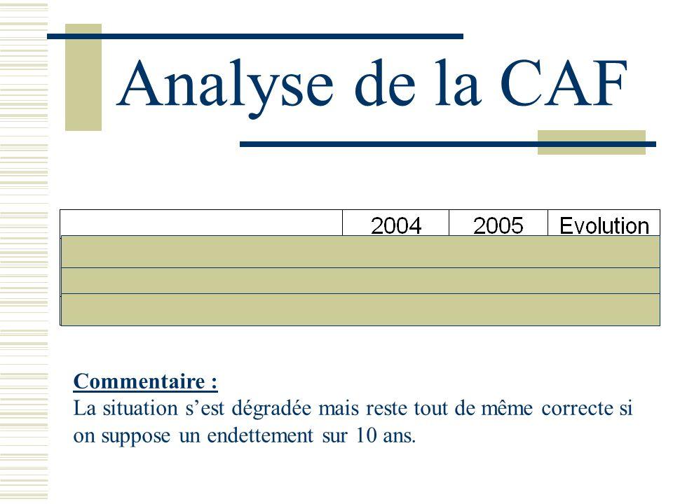 Analyse de la CAF Commentaire : La situation sest dégradée mais reste tout de même correcte si on suppose un endettement sur 10 ans.