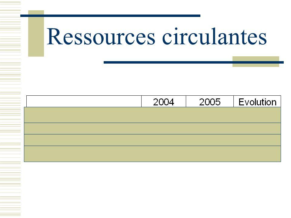 Ressources circulantes