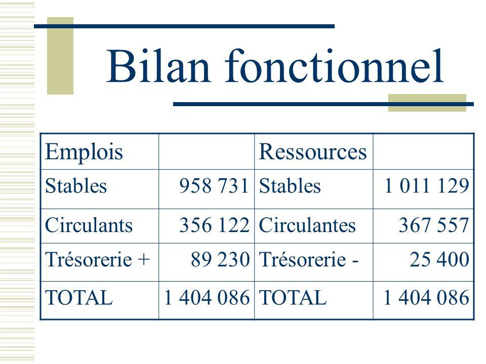 Bilan fonctionnel EmploisRessources Stables958 731Stables1 011 129 Circulants356 122Circulantes367 557 Trésorerie +89 230Trésorerie -25 400 TOTAL1 404