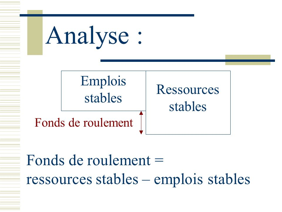 Analyse : Emplois stables Ressources stables Fonds de roulement Fonds de roulement = ressources stables – emplois stables