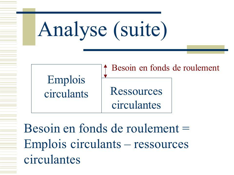 Analyse (suite) Emplois circulants Ressources circulantes Besoin en fonds de roulement = Emplois circulants – ressources circulantes Besoin en fonds d