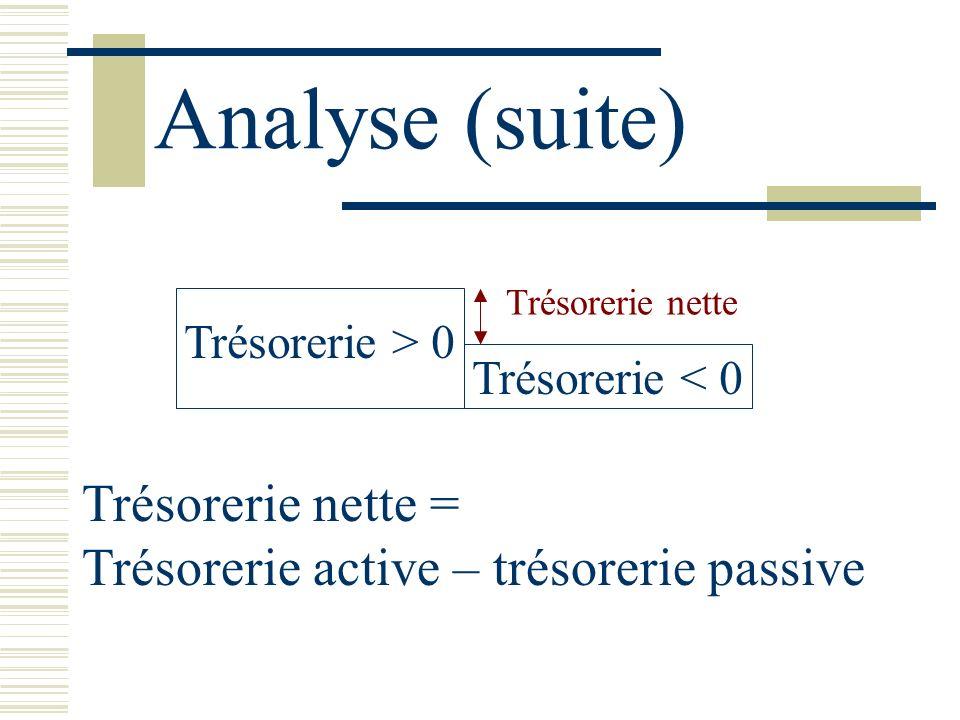 Analyse (suite) Trésorerie > 0 Trésorerie < 0 Trésorerie nette Trésorerie nette = Trésorerie active – trésorerie passive