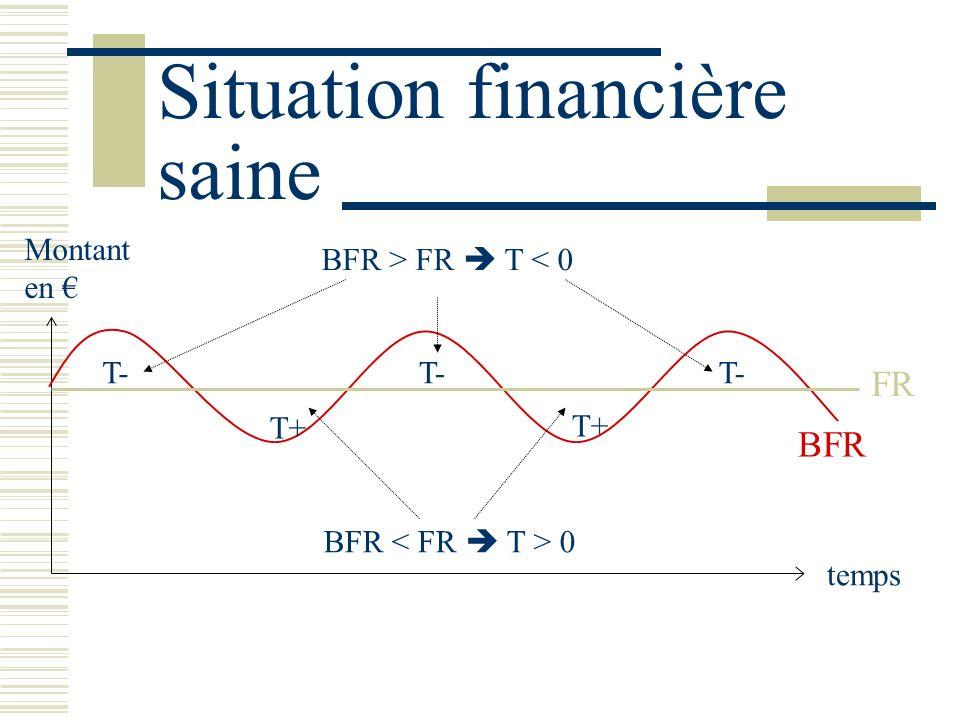 Situation financière saine BFR temps Montant en FR T- T+ T- T+ BFR > FR T < 0 BFR 0