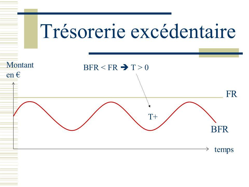 Trésorerie excédentaire BFR temps Montant en FR T+ BFR 0