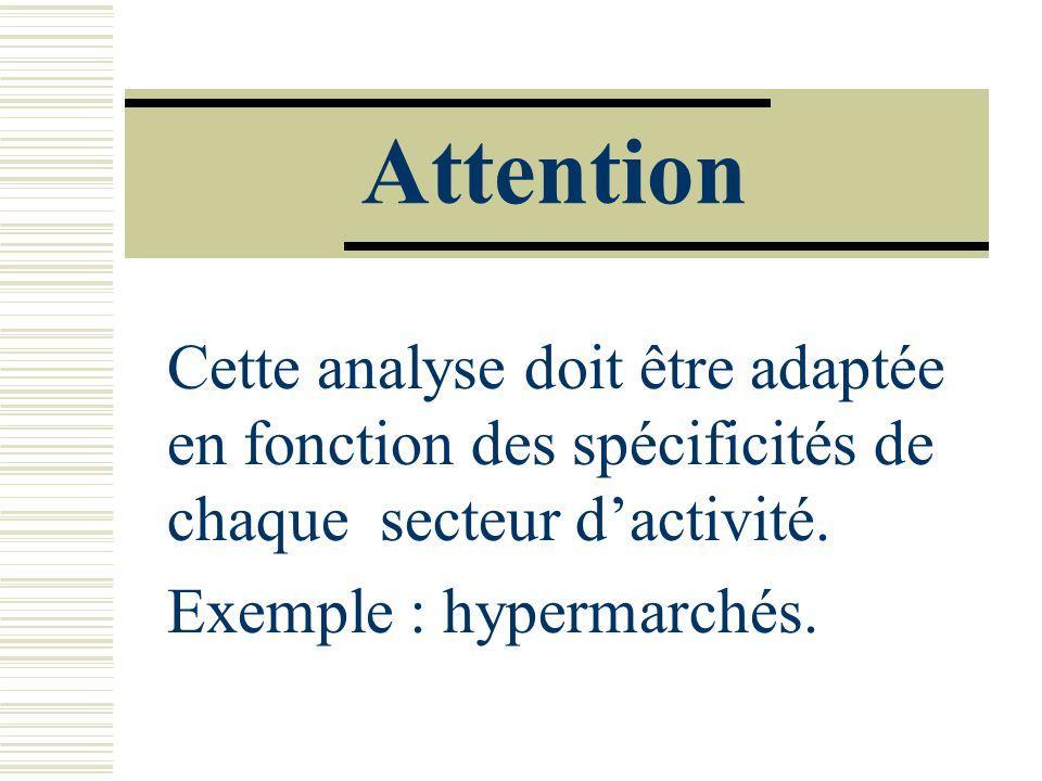 Attention Cette analyse doit être adaptée en fonction des spécificités de chaque secteur dactivité. Exemple : hypermarchés.