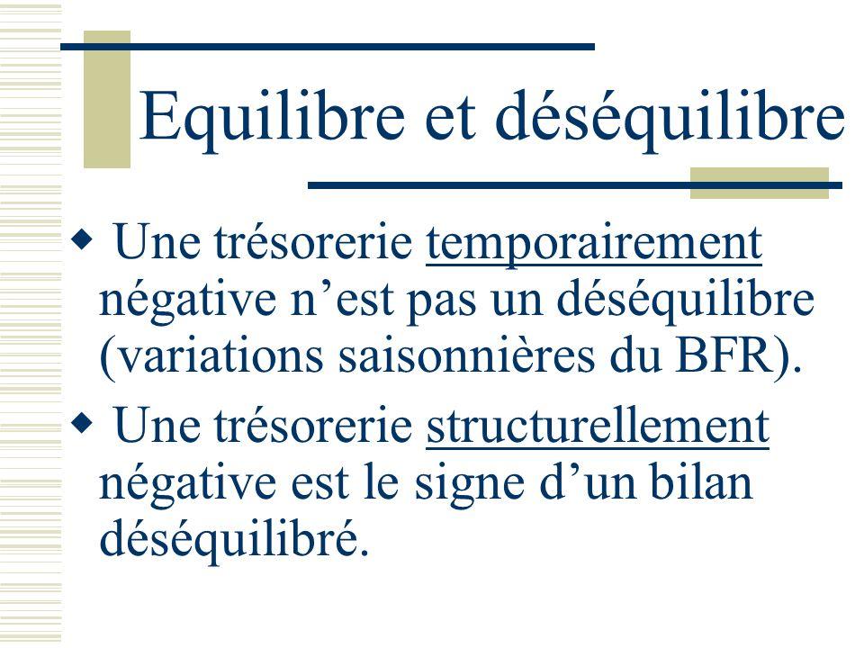 Equilibre et déséquilibre Une trésorerie temporairement négative nest pas un déséquilibre (variations saisonnières du BFR). Une trésorerie structurell