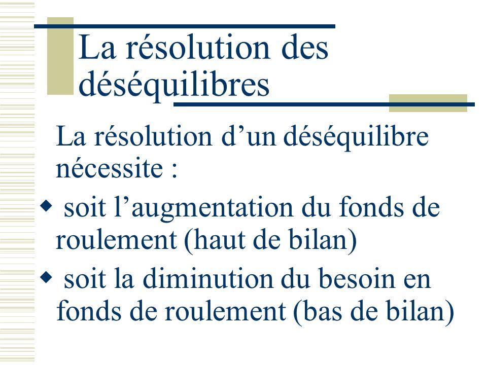 La résolution des déséquilibres La résolution dun déséquilibre nécessite : soit laugmentation du fonds de roulement (haut de bilan) soit la diminution