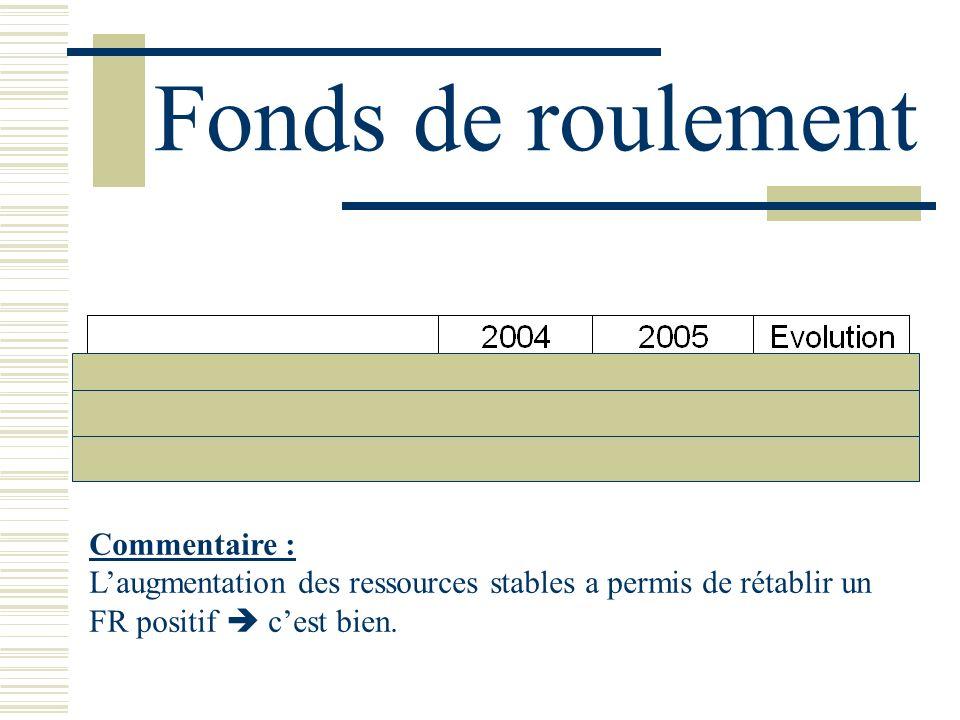 Fonds de roulement Commentaire : Laugmentation des ressources stables a permis de rétablir un FR positif cest bien.