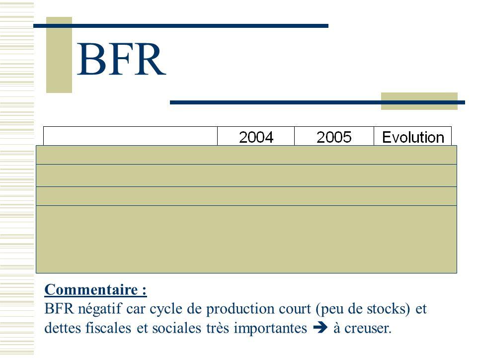 BFR Commentaire : BFR négatif car cycle de production court (peu de stocks) et dettes fiscales et sociales très importantes à creuser.