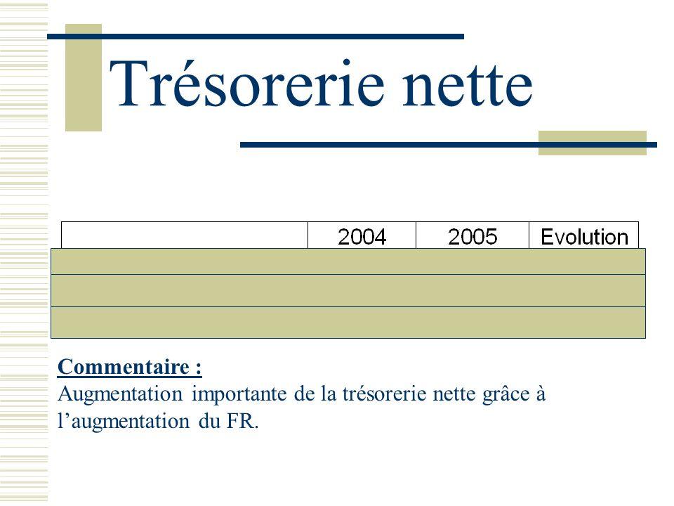 Trésorerie nette Commentaire : Augmentation importante de la trésorerie nette grâce à laugmentation du FR.