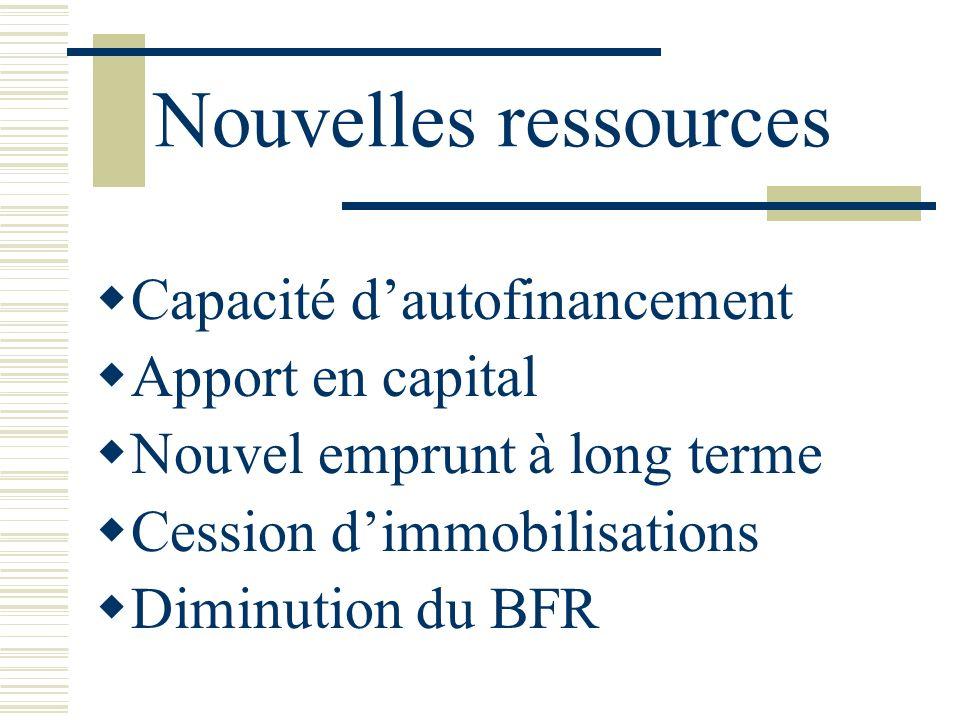 Nouvelles ressources Capacité dautofinancement Apport en capital Nouvel emprunt à long terme Cession dimmobilisations Diminution du BFR