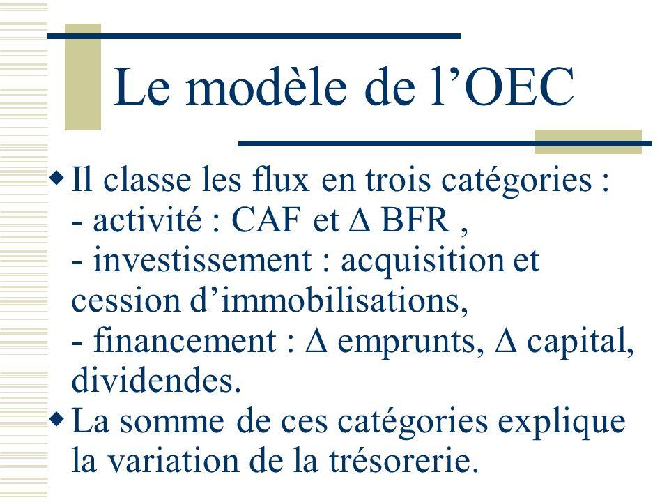 Le modèle de lOEC Il classe les flux en trois catégories : - activité : CAF et BFR, - investissement : acquisition et cession dimmobilisations, - fina