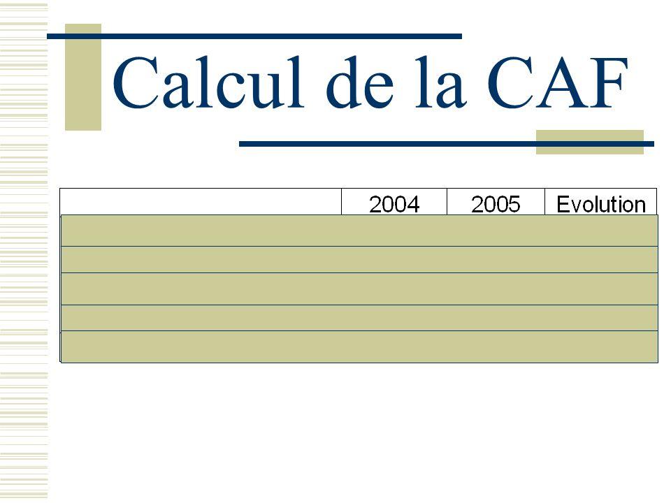 Signification de la CAF : La CAF est le montant disponible pour lentreprise pour : investir rembourses ses dettes financières verser des dividendes à ses actionnaires.